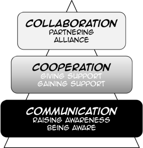 Collaboration through Communication and Cooperation